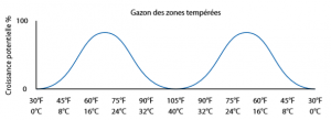 Gazon des zones tempérées
