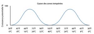 carbon_n_graphique