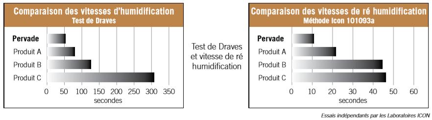 Pervade humidification