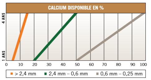 Trical_35-SP calcium